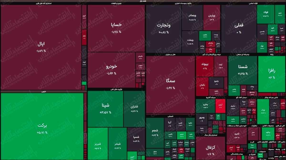 نقشه بورس امروز بر اساس ارزش معاملات/ رنجکشی در بزرگان آغاز شد