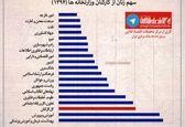 سهم زنان از کارکنان وزارتخانهها +نمودار