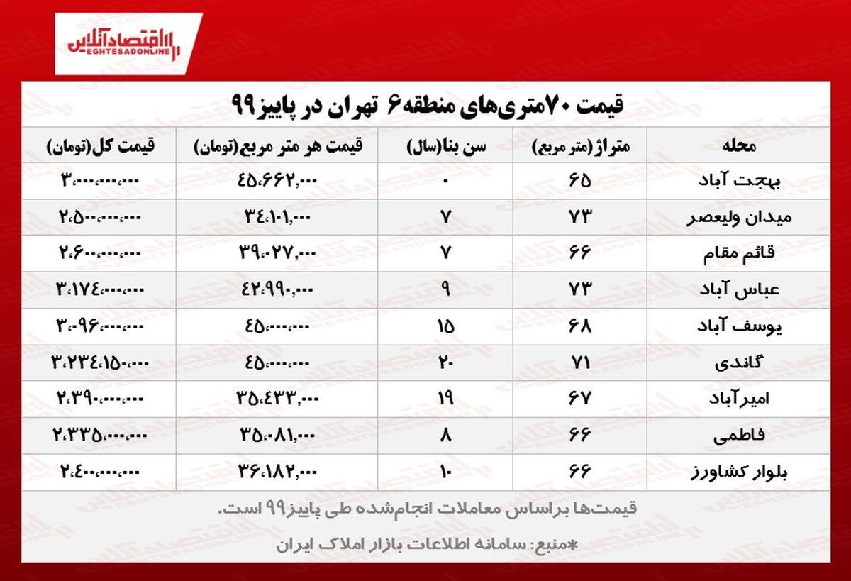 خانههای ۷۰ متری قلب تهران چند؟