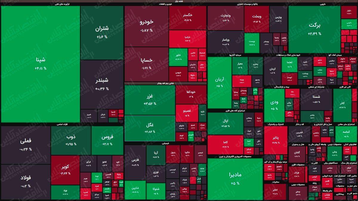 نقشه بورس (۱۰خرداد) / افت هفت هزار واحدی شاخص کل