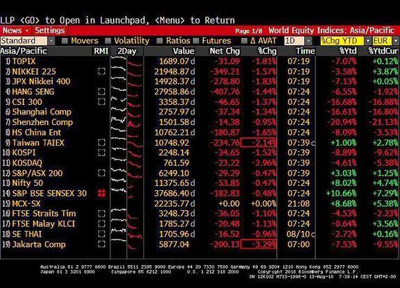 سقوط ارزش ارزهای نوظهور ادامه دارد