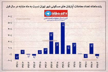 رشد تعداد معاملات آپارتمانهای مسکونی تهران در خرداد97 +اینفوگرافیک