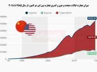نگاهی به روند تجارت ایالات متحده و چین