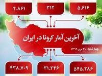 آخرین آمار کرونا در ایران (۹۹/۷/۳۰)