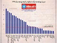 نسبت بودجه به درآمد استانها بدون احتساب تهران +اینفوگرافیک