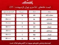 خانههای ۱۵۰متری تهران چند؟