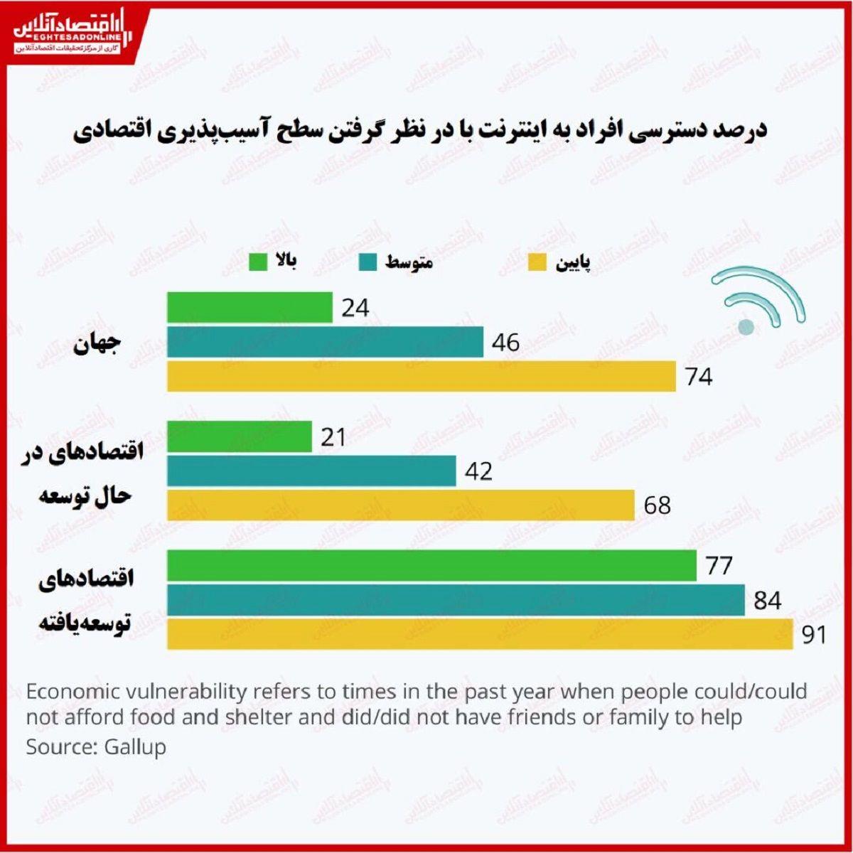 سطح پایین دسترسی به اینترنت در میان قشر آسیبپذیر اقتصادی