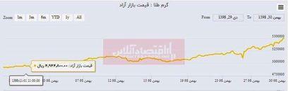 رشد ۵۵هزار تومانی قیمت طلا در یک ماه