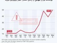 بررسی نوسانات بازار جهانی از زمان شیوع ویروس کرونا/ نوسانات رکورد خود را از زمان رکود اقتصاد جهانی شکست