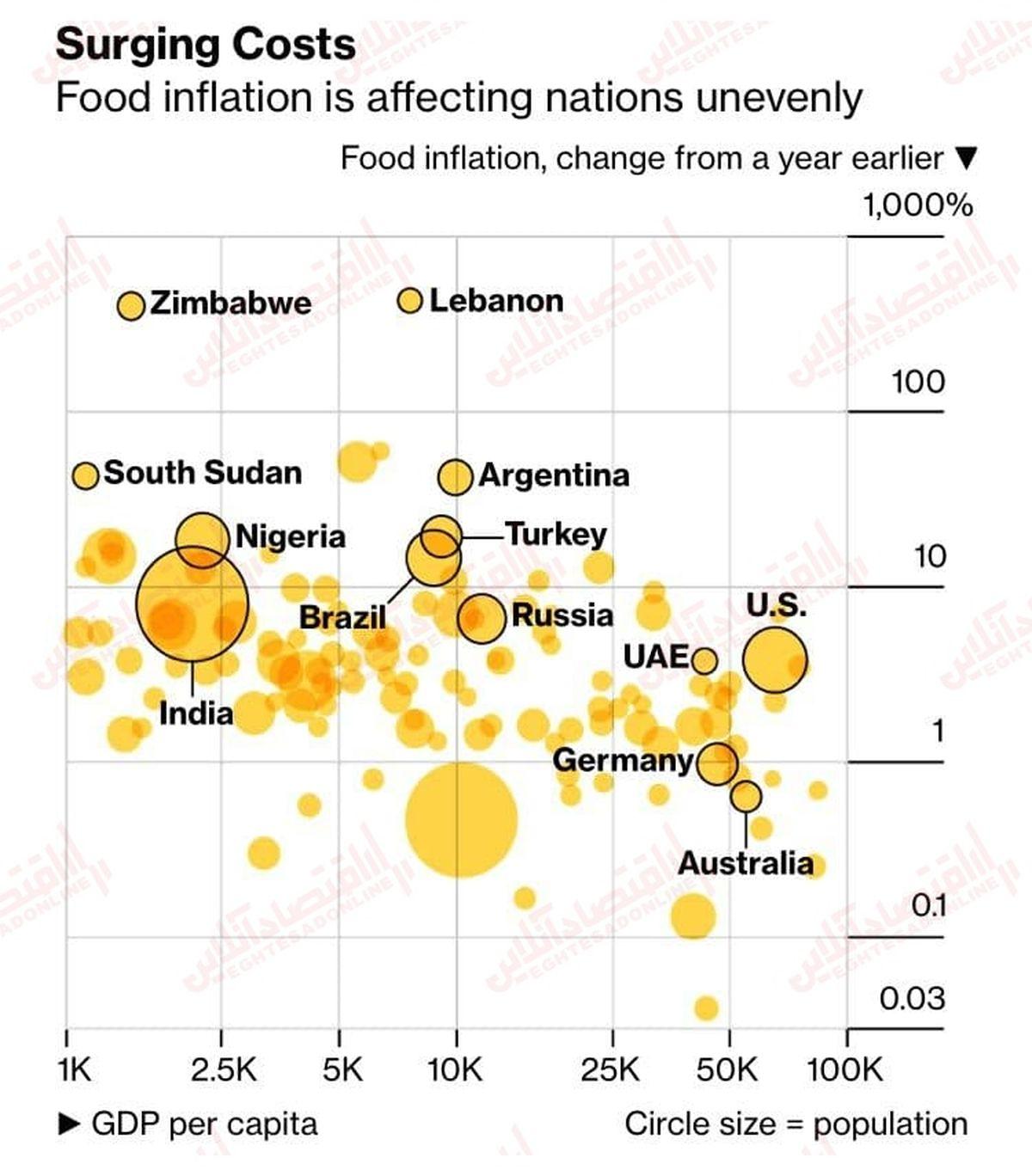 قیمت مواد غذایی مردم کدام کشورها را نگران کرده است؟