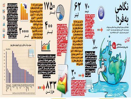 مصرف سرانه آب خانگی در ایران و کشورها +اینفوگرافیک