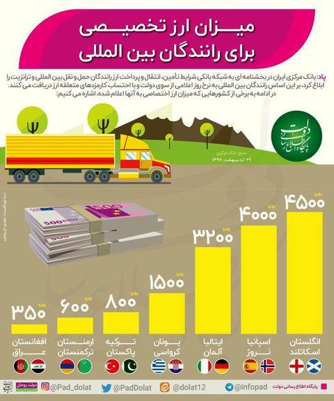 رانندگان بین المللی چقدر ارز میگیرند؟ +اینفوگرافیک
