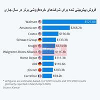 بزرگترین شرکتهای خردهفروشی جهان کدامند؟/ چشمانداز فروش در سال2020