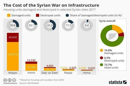 در جنگ سوریه چنددرصد خانهها بهطور کامل ویران شد؟ +اینفوگرافیک