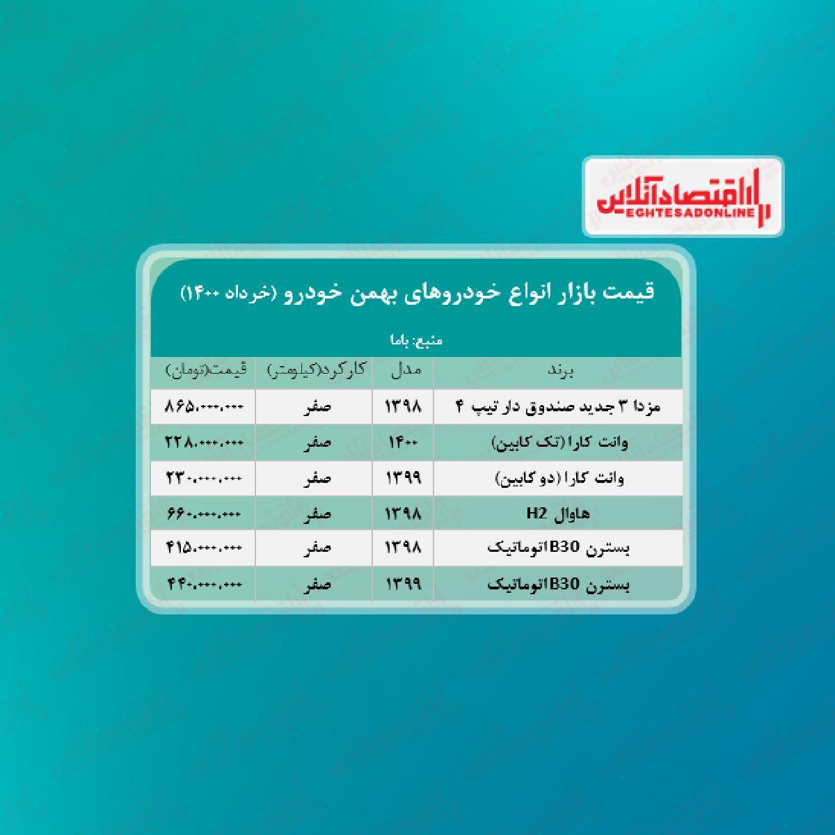 جدیدترین قیمت خودروهای بهمن خودرو + جدول