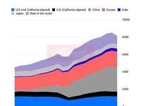آمریکا دیگر بر بازار خودرو چیرگی ندارد