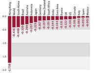 کاهش تولید ناخالص داخلی کشورهای درگیر با کرونا