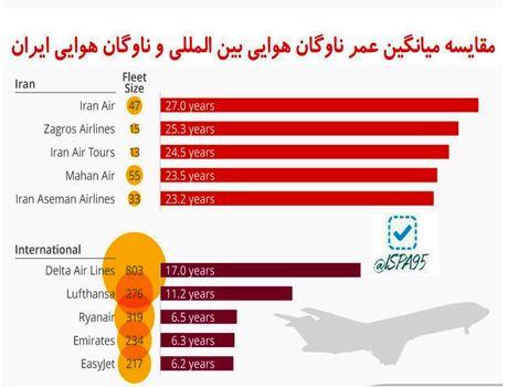 مقایسه میانگین عمر ناوگان هوایی بین المللی و ناوگان هوایی ایران +اینفوگرافیک