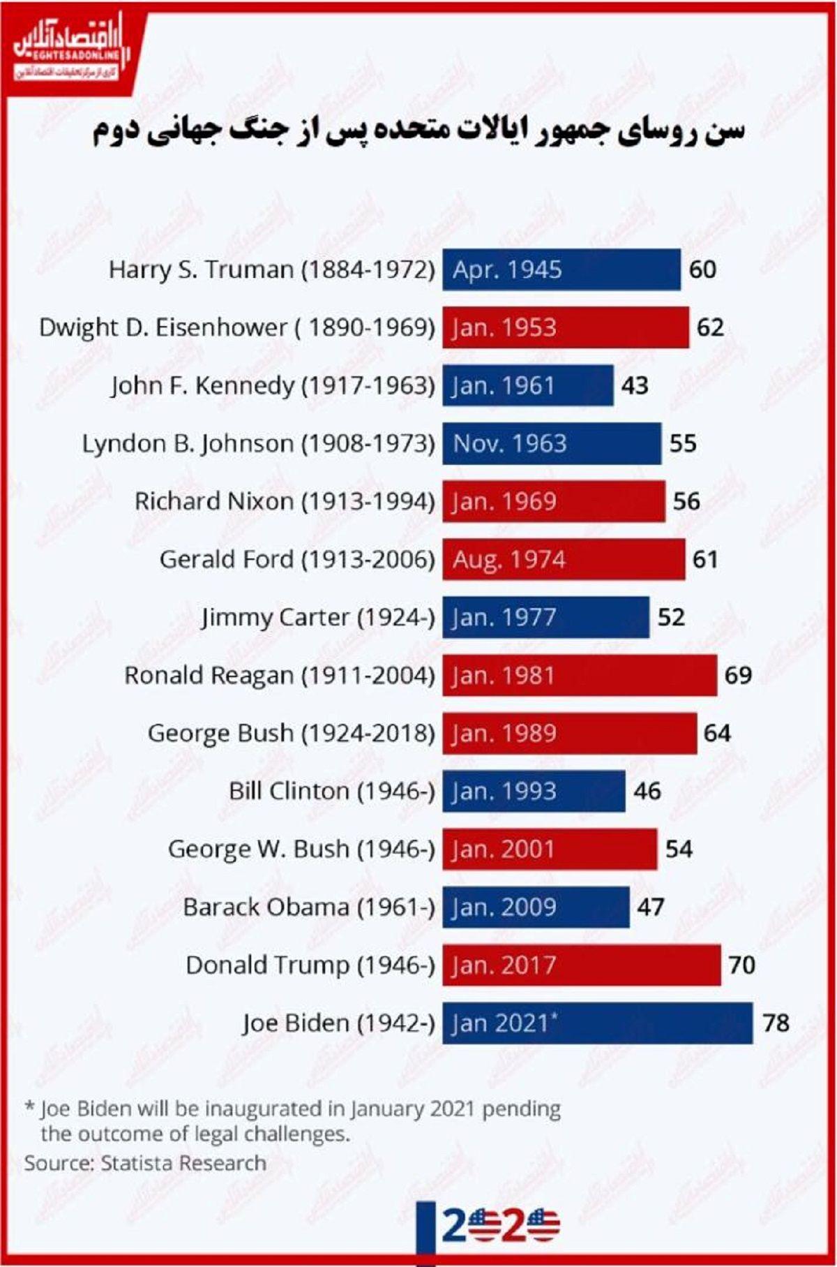 بررسی سن روسای جمهور آمریکا پس از جنگ جهانی دوم/ بایدن پیرترین رییسجمهور آمریکا شد