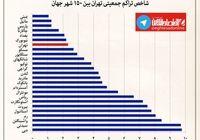 تهران یکی از متراکمترین شهرهای دنیا است +نمودار
