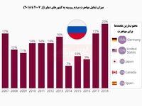 افزایش تمایل مهاجرت از روسیه