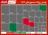 گزارش روزانه صندوق های ETF (۲۶ مهر۱۴۰۰) / ثبت ارزش معاملات ۲۷۵میلیارد تومانی برای کمند