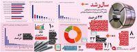 کاهش ۳۳درصدى واردات محصولات فولادى +اینفوگرافیک