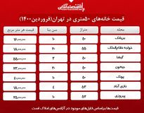 خانههای ۵٠ متری تهران چند؟