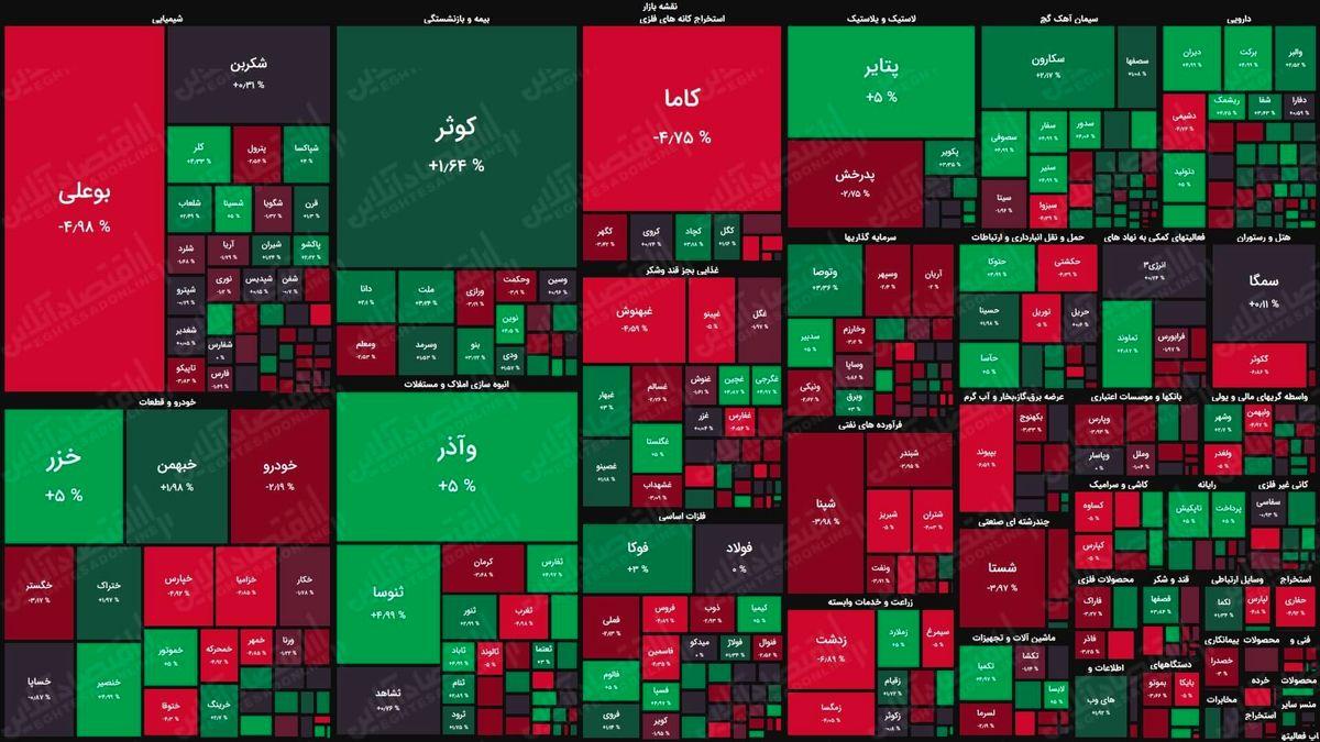 نقشه بورس امروز بر اساس ارزش معاملات/ شاخص کل توان صعود ندارد