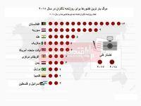 مرگبارترین کشورها برای روزنامه نگاران در سال 2018