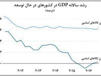 سهم اندک صادرکنندگان از رشد اقتصادی