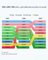 بررسی بزرگترین اقتصادهای جهان در گذر زمان/ کدام کشورها در سال2024 بالاترین تولید ناخالص داخلی را خواهند داشت؟