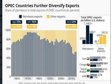 پیشروی اوپکیها به سوی صادرات غیرنفتی/ 56درصد سبد صادراتی ایران، مرهون نفت است