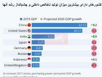 بزرگترین اقتصادهای جهان کدامند؟/ درخشش کشورهای آسیایی