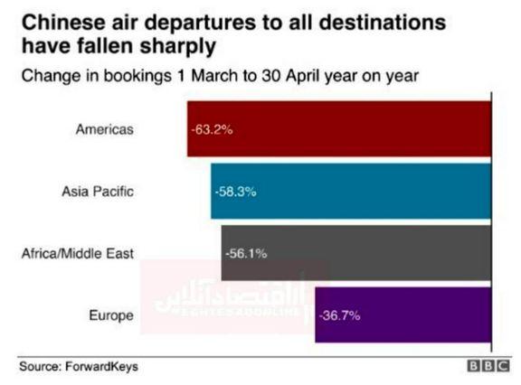 کاهش قابل توجه سفرهای هوایی از چین به دیگر کشورها