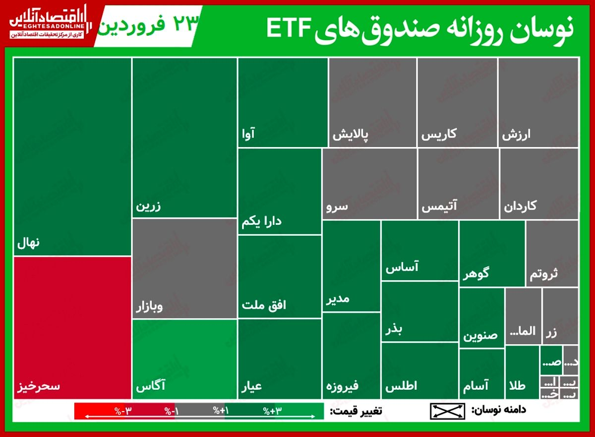 گزارش روزانه صندوق هایETF (۲۳فروردین۱۴۰۰) / ترمز خرید درآمد ثابتها کشیده شد؟