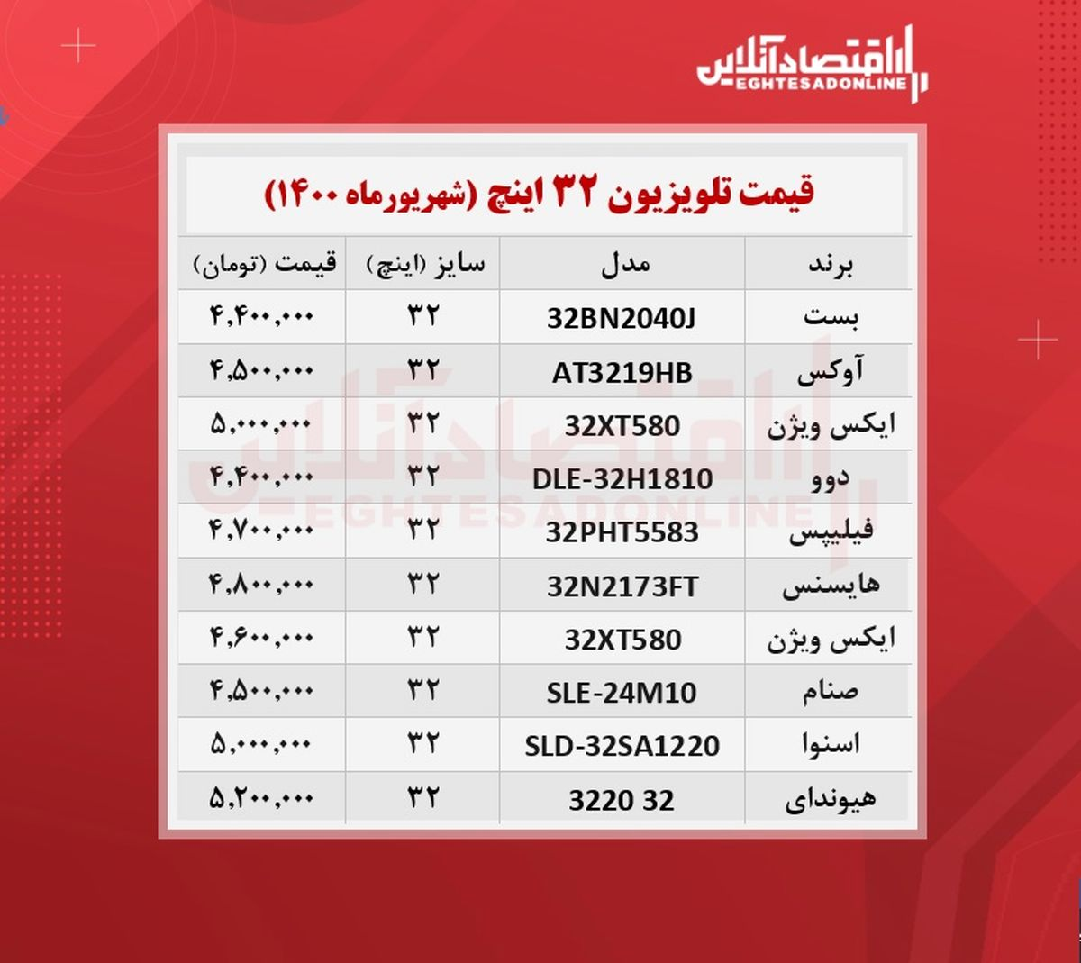 قیمت تلویزیون ۳۲اینچ /۱۷شهریورماه