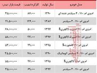 قیمت خودرو ام وی ام 110 در بازار تهران +جدول