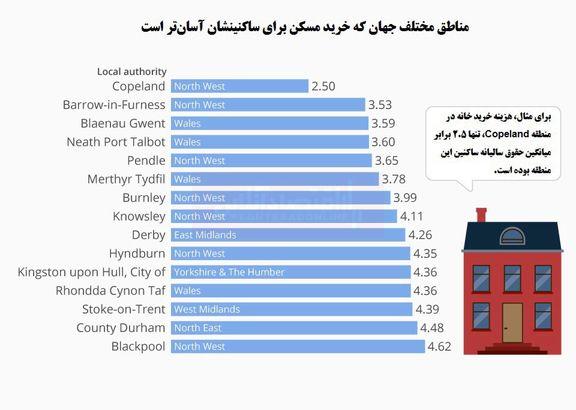 در کدام مناطق انگلیس خرید خانه راحتتر است؟