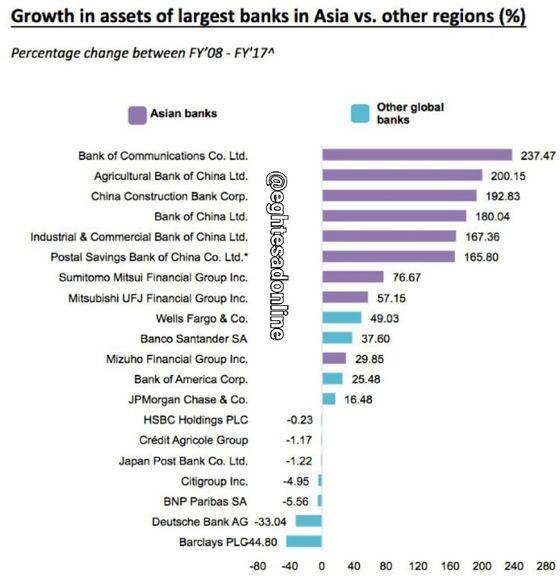 چینیها مالک بزرگترین بانکهای جهان +اینفوگرافیک