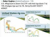 تعداد دکلهای نفت آمریکا برای اولین بار از ۲۰۰۵به زیر ۲۰۰رسید