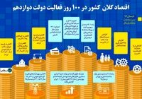 اقتصاد کلان در ۱۰۰روز فعالیت دولت دوازدهم +اینفوگرافیک