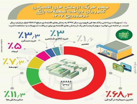 سهم بخشهای مختلف اقتصادی از تسهیلات بانکی +اینفوگرافیک