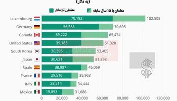 معلمان پایه ابتدایی کدام کشورها بیشترین دستمزد را میگیرند؟