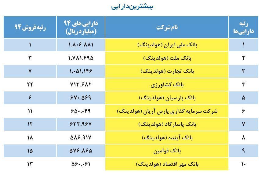 500 شرکت برتر ایران 95