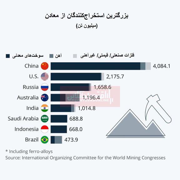 کدام کشورها بیشترین میزان استخراج از معادن را انجام میدهند؟