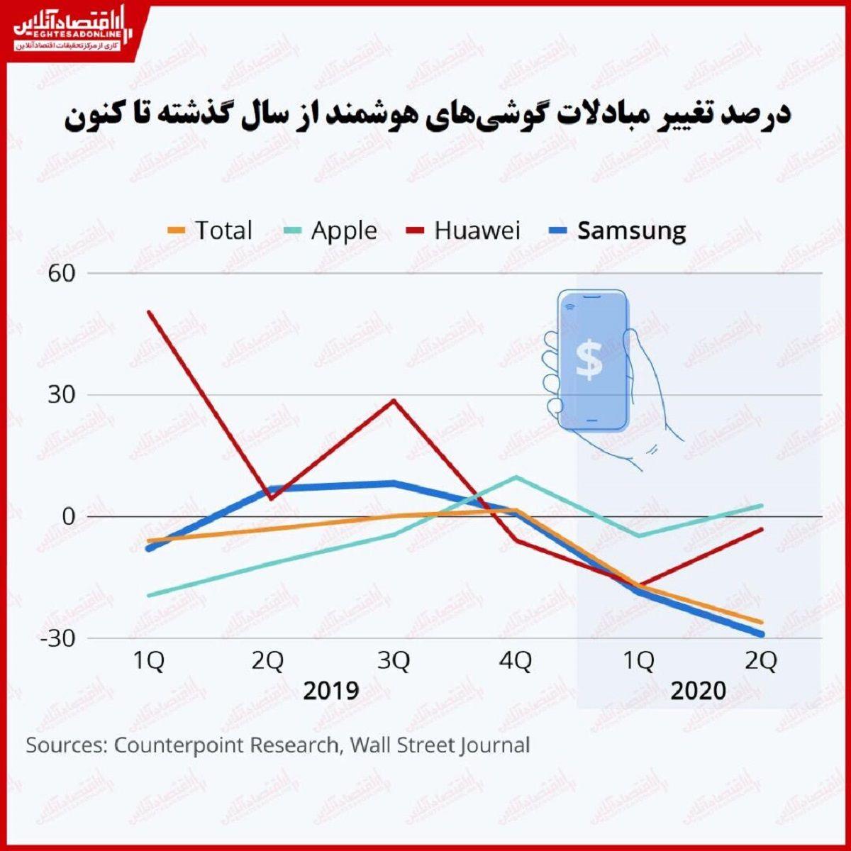 چرا سامسونگ مجبور به کاهش قیمت گوشیهای خود شد؟/ پیشتازی اپل در مبادلات تلفنهای هوشمند
