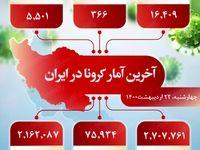 آخرین آمار کرونا در ایران (۱۴۰۰/۲/۲۲)