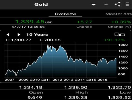 قیمت طلا در ۱۰سال گذشته رشد اقتصادی