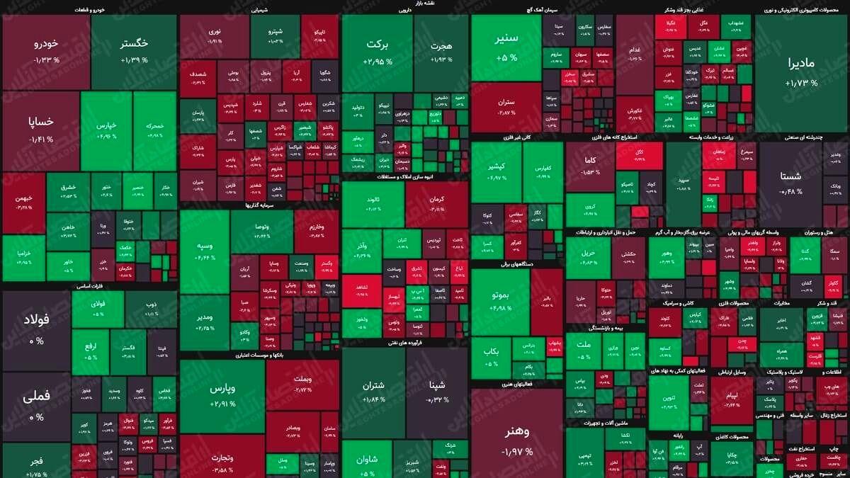نقشه بورس(۷شهریور) / افت هزار واحدی شاخص کل